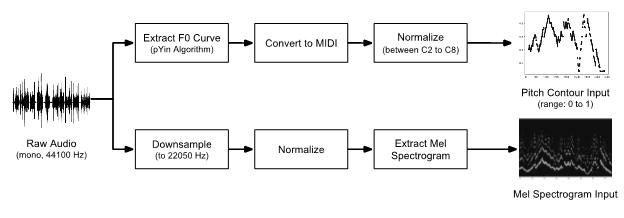 Assessment of Student Music Performance using Deep Neural Networks