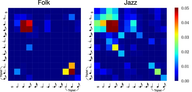 On the evaluation of generative models in music