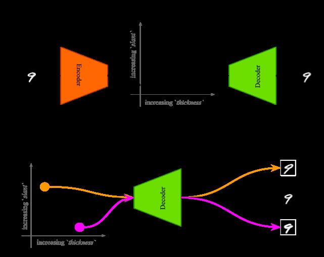 AR-VAE: Attribute-based Regularization of VAE Latent Spaces