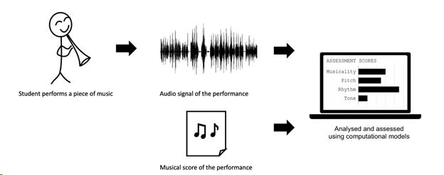Score-Informed Networks for Music Performance Assessment